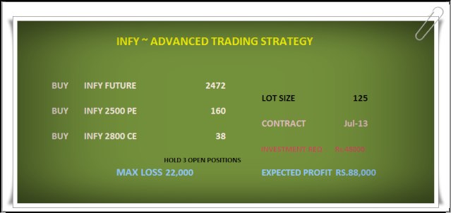Infy stock options