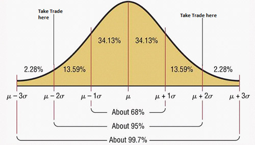 Statistical trading systems