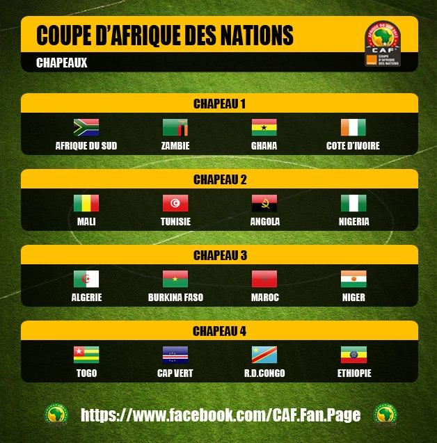 Coupe d afrique des nations - Coupe afrique des nations 2015 groupe ...